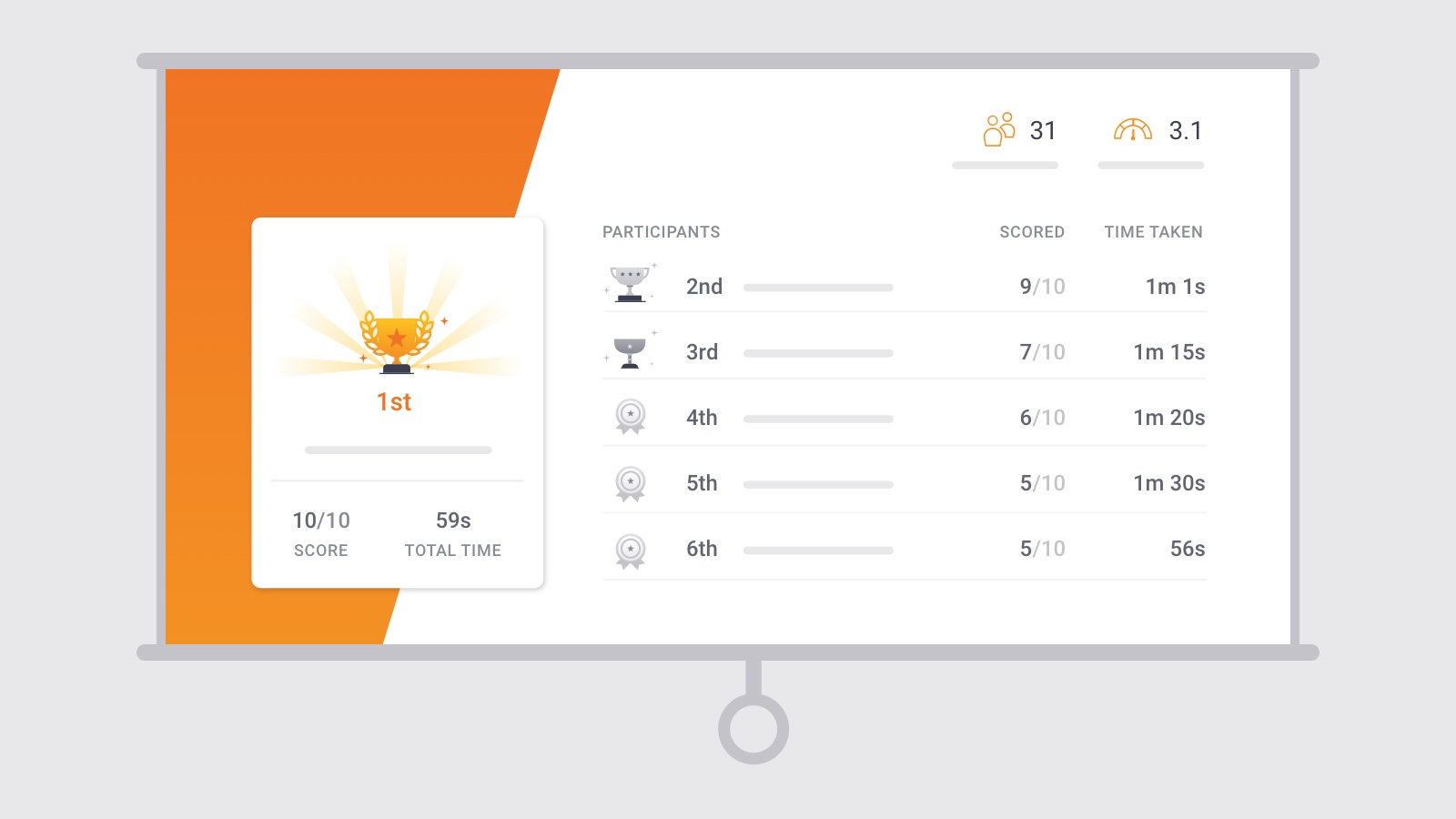 Gamify your quiz with Leaderboard